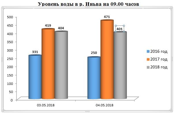 Цены на уаз в пермском крае